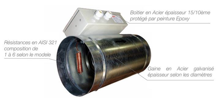 batteries standard pour gaines circulaires. Black Bedroom Furniture Sets. Home Design Ideas